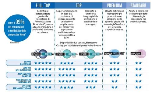 bcf92be72cce4 Progressive Full Top e Top - lenti dal massimo comfort e sicurezza.  Dedicate a chi pretende il meglio e ricerca benefici unici grazie a diversi  livelli di ...